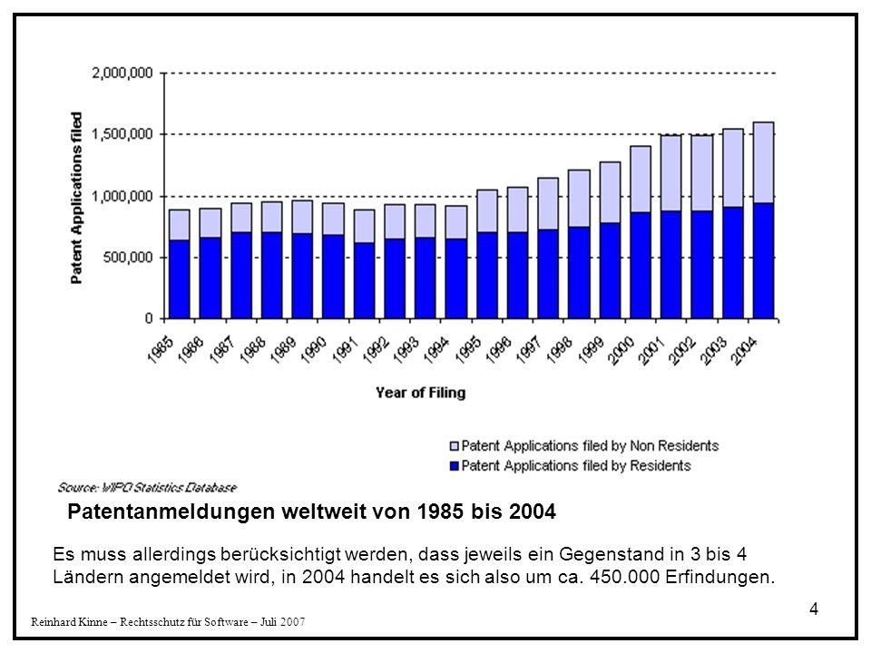 5 Patentanmeldungen pro 1 Mio Einwohner Weltdurchschnitt - 148 Österreich - 275 Deutschland - 587 China - 51 Reinhard Kinne – Rechtsschutz für Software – Juli 2007