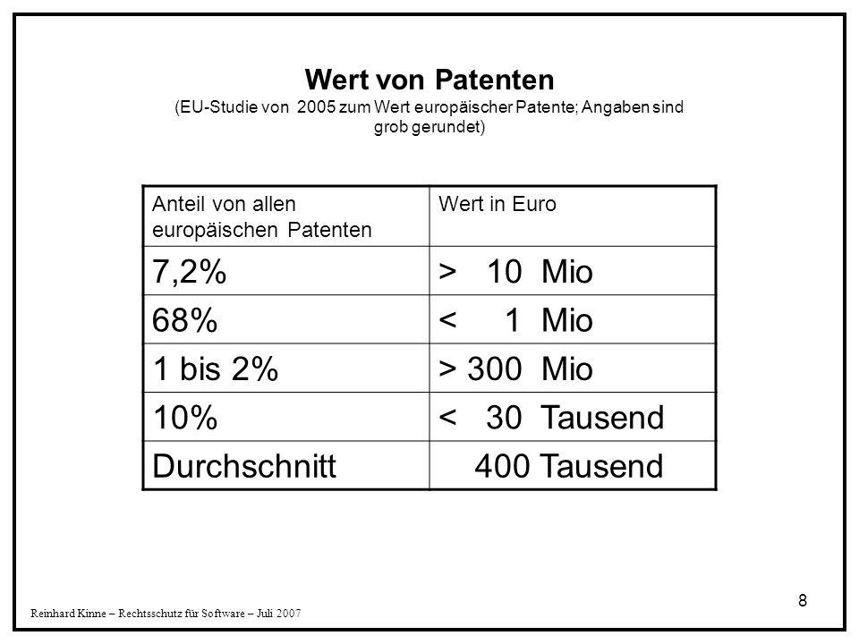 8 Reinhard Kinne – Rechtsschutz für Software – Juli 2007 Anteil von allen europäischen Patenten Wert in Euro 7,2%> 10 Mio 68%< 1 Mio 1 bis 2%> 300 Mio