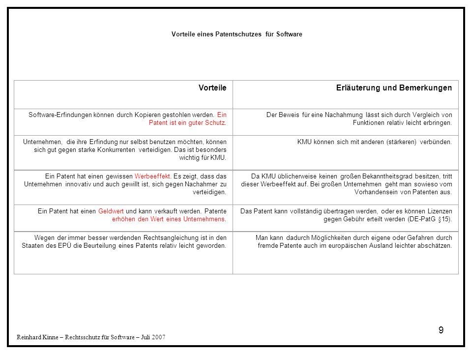 20 Reinhard Kinne – Rechtsschutz für Software – Juli 2007 Das EPA (Entscheidung T554/98) gibt für die Erfindungshöhe folgende Regeln an: 1.Bilden die Unterschiedsmerkmale eine andere Lösung als die des Anmeldungsgegenstandes, liegt Erfindungshöhe vor.