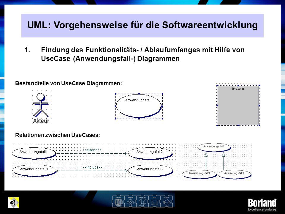 1.Findung des Funktionalitäts- / Ablaufumfanges mit Hilfe von UseCase (Anwendungsfall-) Diagrammen Bestandteile von UseCase Diagrammen: Relationen zwi