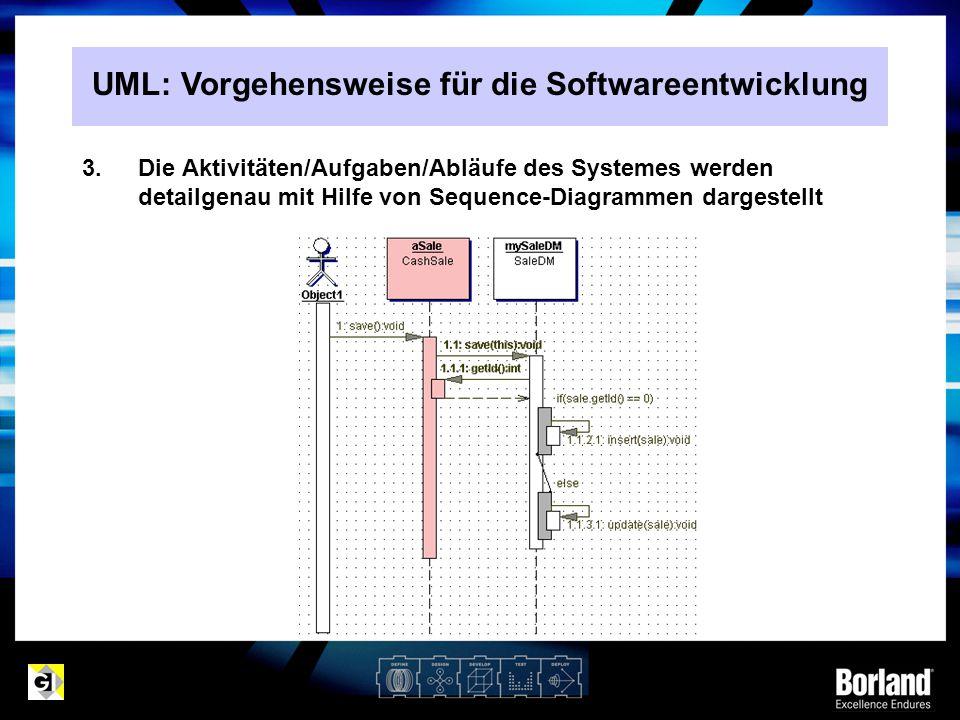 3.Die Aktivitäten/Aufgaben/Abläufe des Systemes werden detailgenau mit Hilfe von Sequence-Diagrammen dargestellt UML: Vorgehensweise für die Softwaree