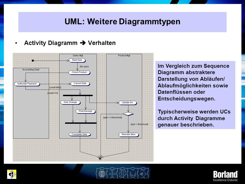 Activity Diagramm  Verhalten Im Vergleich zum Sequence Diagramm abstraktere Darstellung von Abläufen/ Ablaufmöglichkeiten sowie Datenflüssen oder Ent