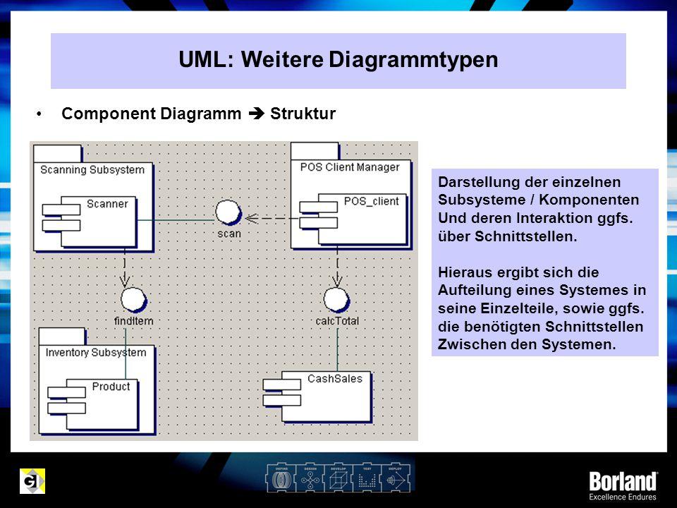Component Diagramm  Struktur Darstellung der einzelnen Subsysteme / Komponenten Und deren Interaktion ggfs. über Schnittstellen. Hieraus ergibt sich