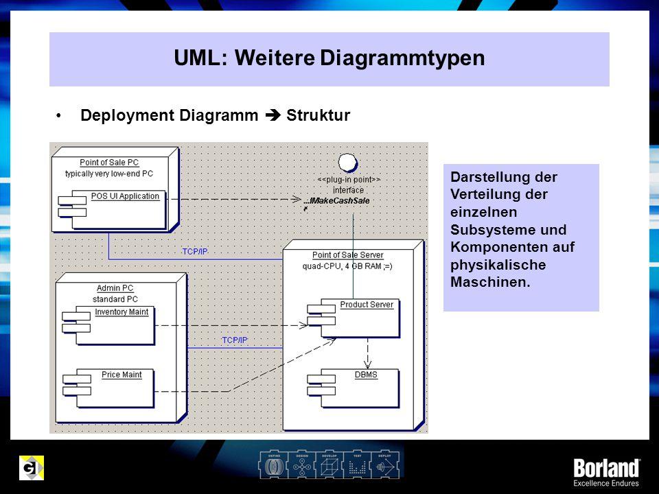 Deployment Diagramm  Struktur Darstellung der Verteilung der einzelnen Subsysteme und Komponenten auf physikalische Maschinen. UML: Weitere Diagrammt