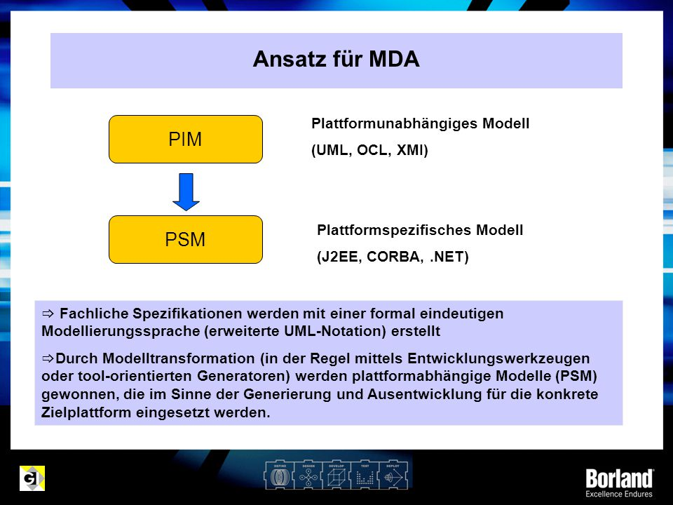 Ansatz für MDA PIM PSM Plattformunabhängiges Modell (UML, OCL, XMI) Plattformspezifisches Modell (J2EE, CORBA,.NET)  Fachliche Spezifikationen werden