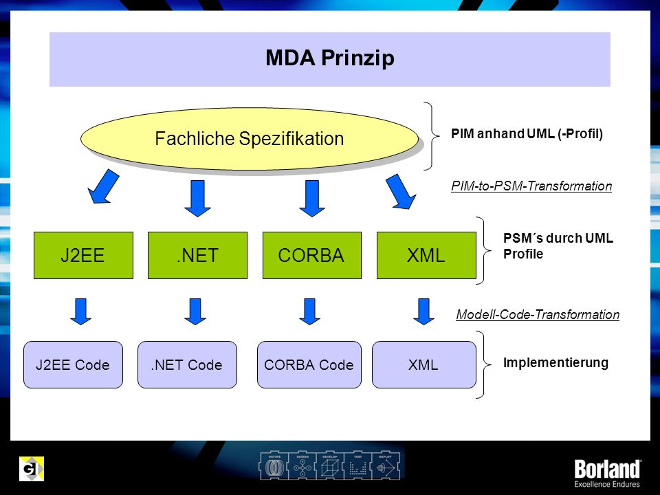 MDA Prinzip J2EE Code Fachliche Spezifikation J2EE.NETCORBA XML.NET CodeCORBA CodeXML PIM anhand UML (-Profil) PIM-to-PSM-Transformation PSM´s durch UML Profile Modell-Code-Transformation Implementierung