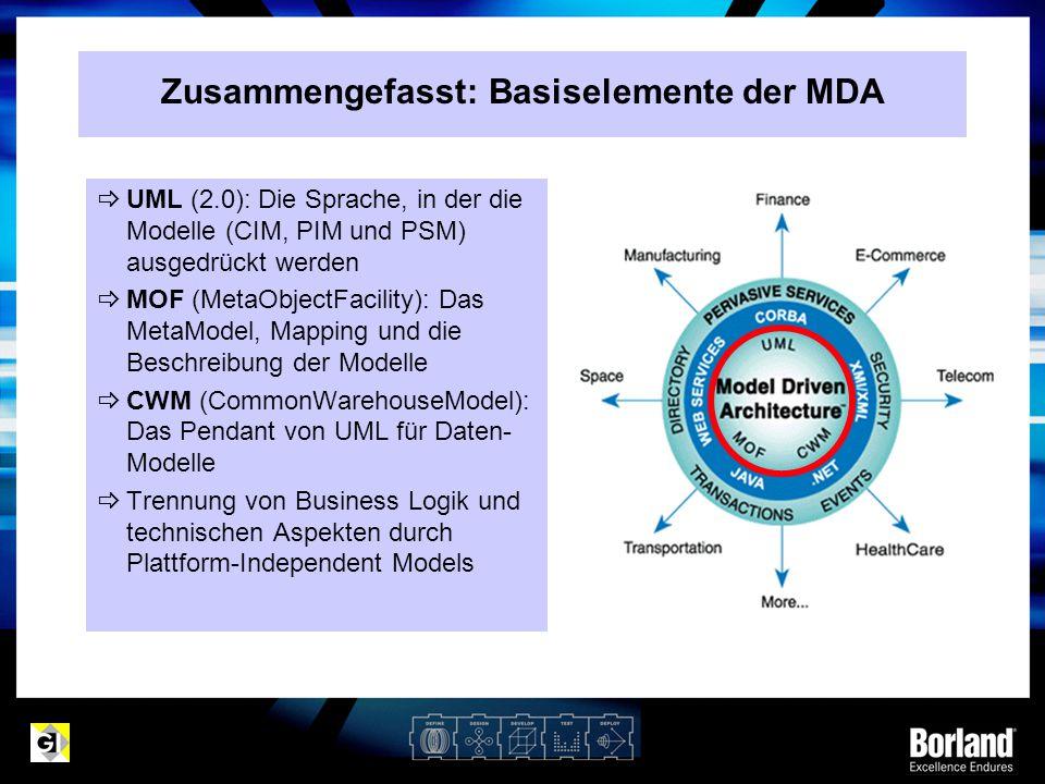  UML (2.0): Die Sprache, in der die Modelle (CIM, PIM und PSM) ausgedrückt werden  MOF (MetaObjectFacility): Das MetaModel, Mapping und die Beschrei