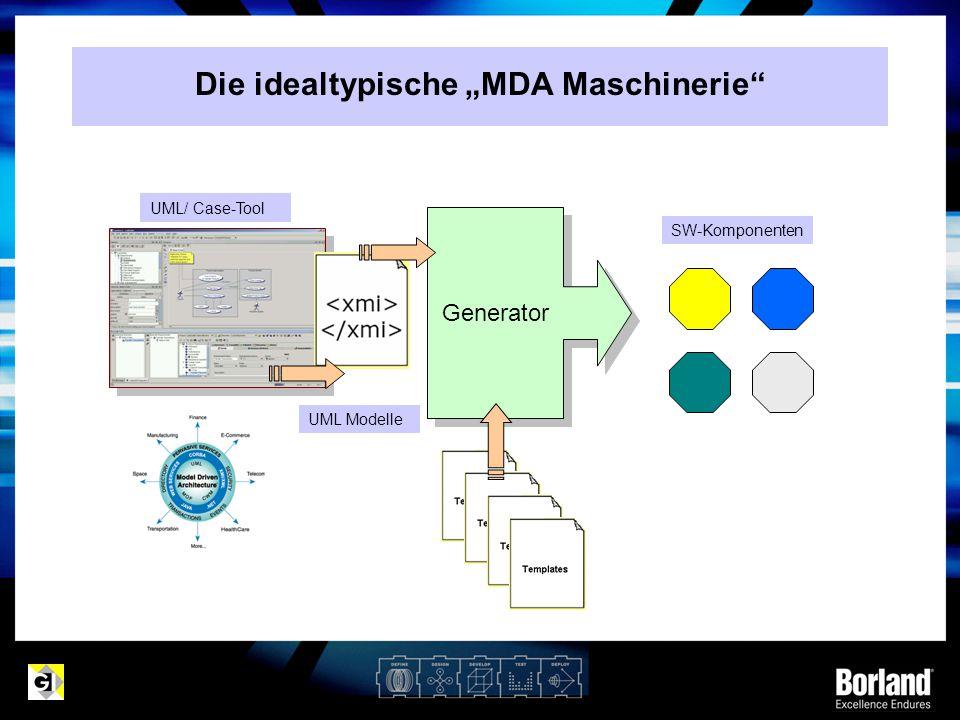 """Die idealtypische """"MDA Maschinerie"""" Generator UML Modelle UML/ Case-Tool SW-Komponenten"""