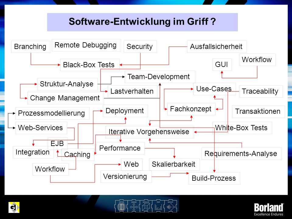 Software-Entwicklung im Griff ? EJB Web White-Box Tests Black-Box Tests Remote Debugging Deployment Workflow Change Management Requirements-Analyse Us