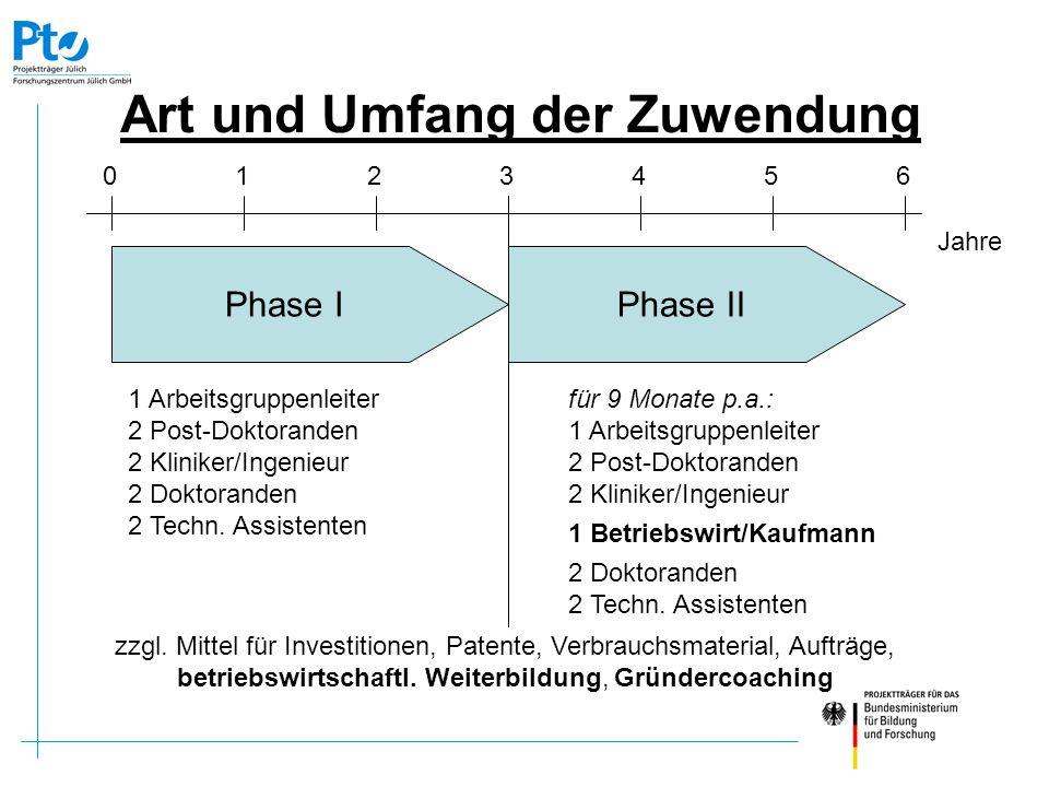Art und Umfang der Zuwendung Coaching max.