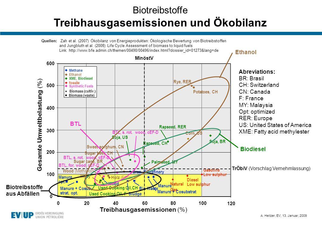 A. Heitzer, EV, 13. Januar, 2009 Biotreibstoffe Treibhausgasemissionen und Ökobilanz Treibhausgasemissionen (%) 500 400 300 200 100 200406080100 0 Die