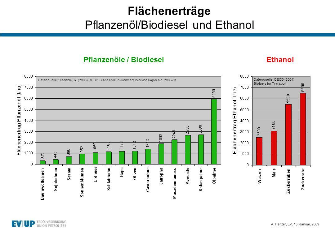 A. Heitzer, EV, 13. Januar, 2009 Flächenerträge Pflanzenöl/Biodiesel und Ethanol Datenquelle: OECD (2004) Biofuels for Transport Datenquelle: Steenbli