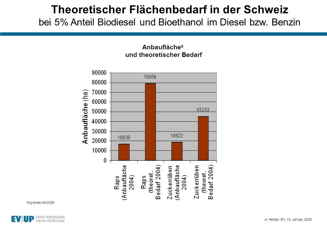A. Heitzer, EV, 13. Januar, 2009 Theoretischer Flächenbedarf in der Schweiz bei 5% Anteil Biodiesel und Bioethanol im Diesel bzw. Benzin Anbaufläche a