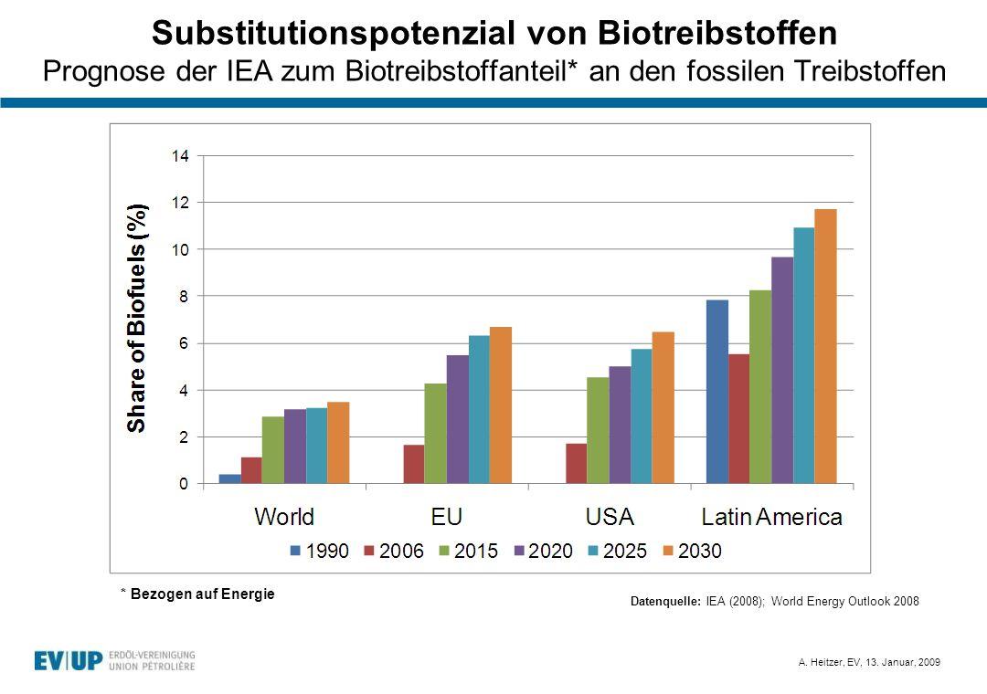 A. Heitzer, EV, 13. Januar, 2009 Substitutionspotenzial von Biotreibstoffen Prognose der IEA zum Biotreibstoffanteil* an den fossilen Treibstoffen Dat