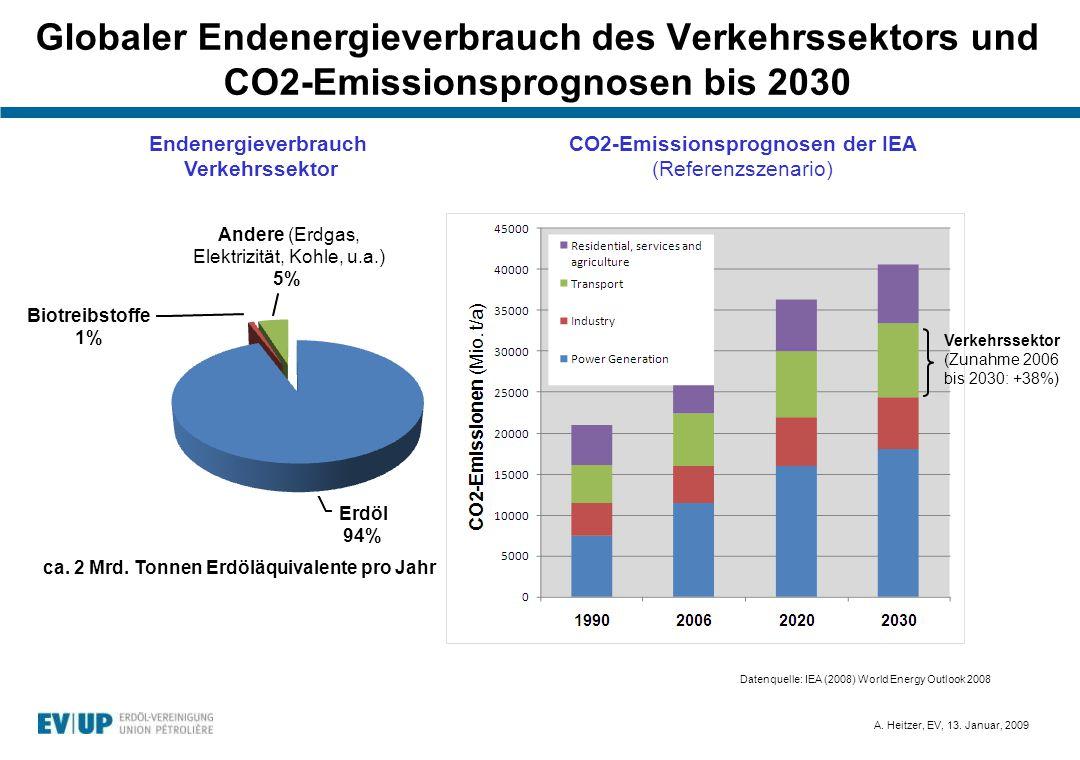 A. Heitzer, EV, 13. Januar, 2009 Globaler Endenergieverbrauch des Verkehrssektors und CO2-Emissionsprognosen bis 2030 Datenquelle: IEA (2008) World En