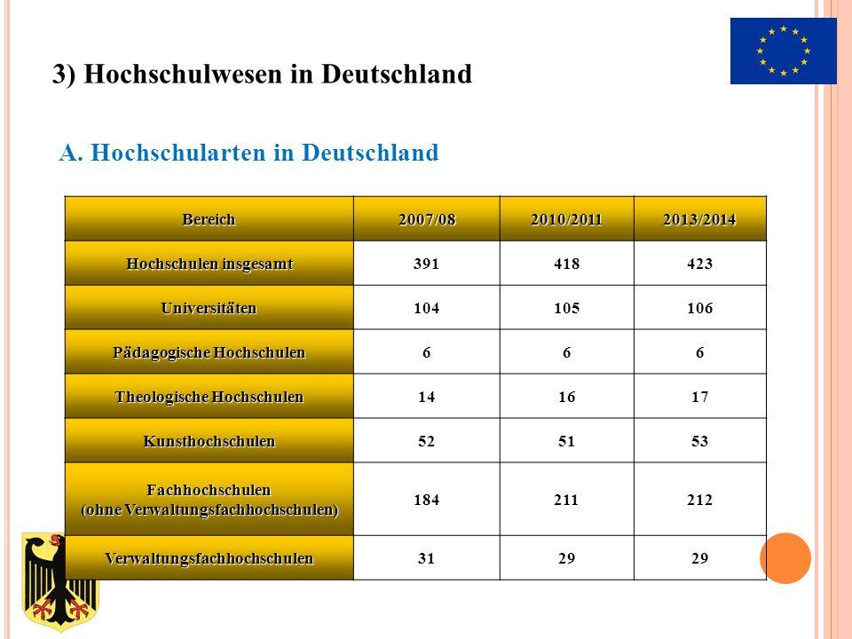 A. Hochschularten in DeutschlandBereich2007/082010/20112013/2014Hochschulen insgesamt391418423 Universitäten104105106 Pädagogische Hochschulen666 Theo