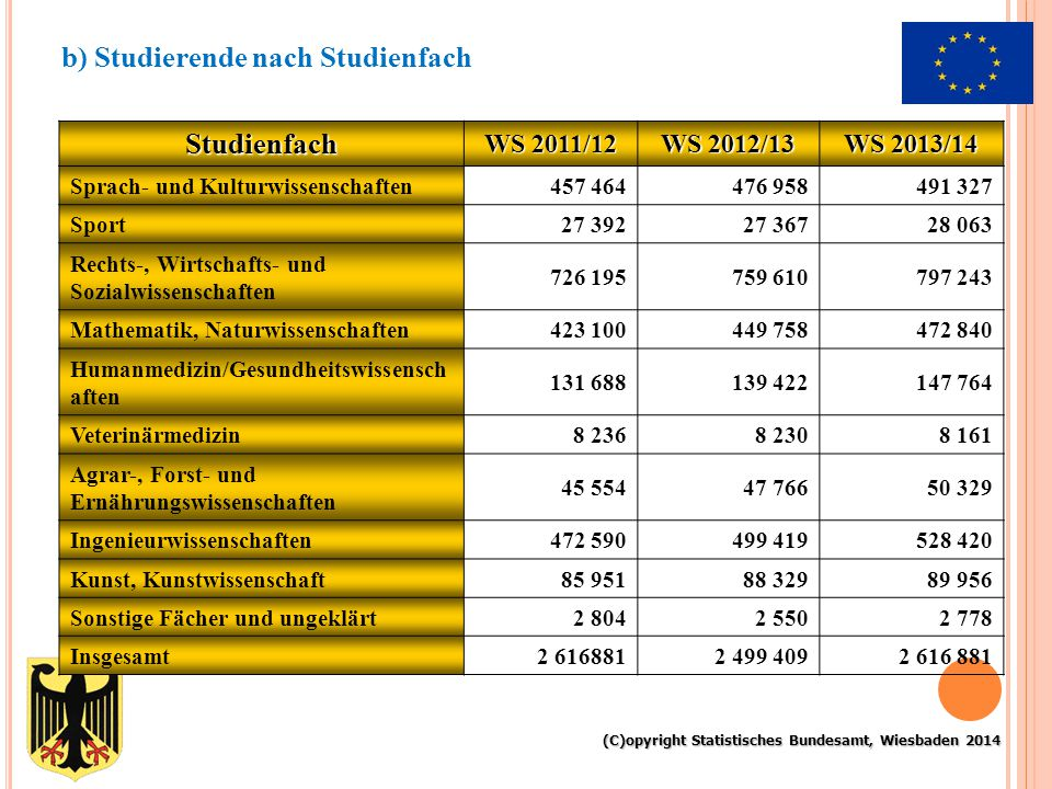 Studienfach WS 2011/12 WS 2012/13 WS 2013/14 Sprach- und Kulturwissenschaften457 464476 958491 327 Sport27 39227 36728 063 Rechts-, Wirtschafts- und S