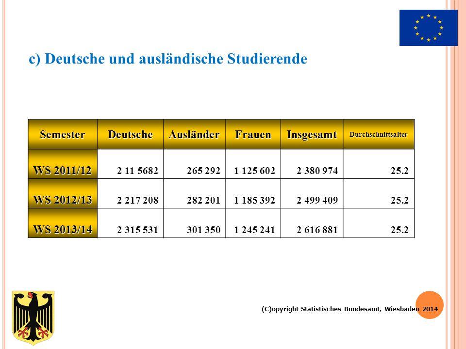 SemesterDeutscheAusländerFrauenInsgesamtDurchschnittsalter WS 2011/12 2 11 5682265 2921 125 602 2 380 97425.2 WS 2012/13 2 217 208282 2011 185 3922 49