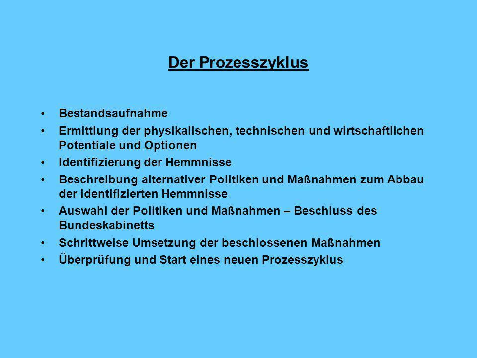 """Die Organisation Interministerielle Arbeitsgruppe """"CO 2 -Reduktion"""" – BMU AK I """"Energieversorgung"""" AK II """"Verkehr"""" AK III """"Gebäude- BMWi BMVBW bereich"""