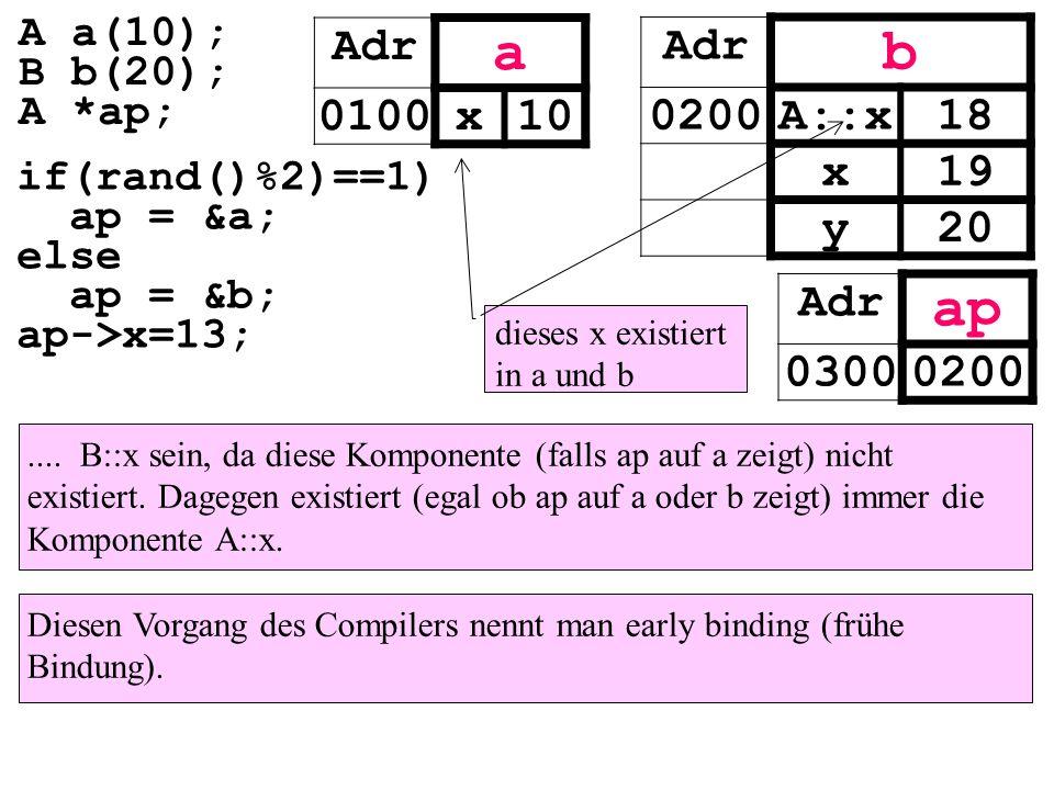 .... B::x sein, da diese Komponente (falls ap auf a zeigt) nicht existiert. Dagegen existiert (egal ob ap auf a oder b zeigt) immer die Komponente A::
