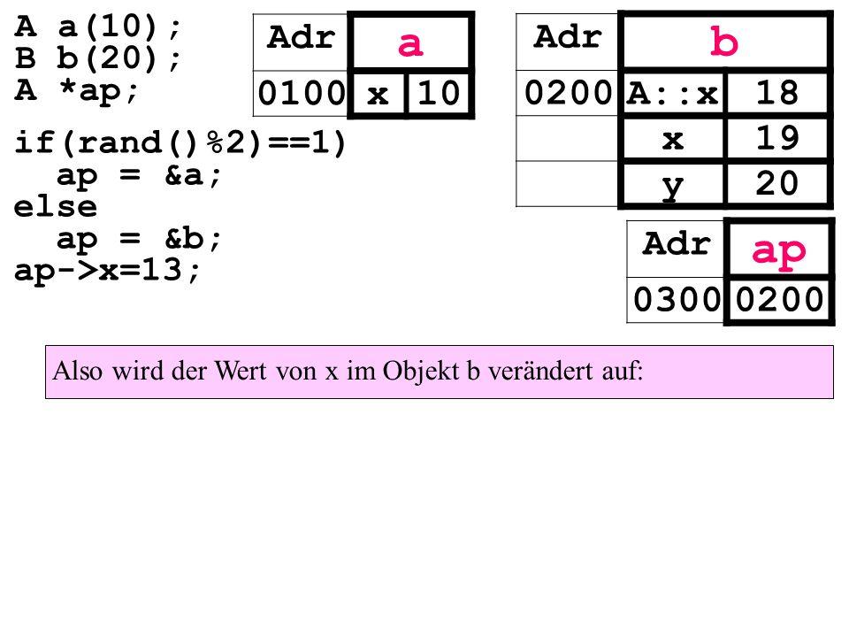 Also wird der Wert von x im Objekt b verändert auf: Adr a 0100x10 Adr b 0200A::x18 x19 y20 Adr ap 03000200 if(rand()%2)==1) ap = &a; else ap = &b; ap->x=13; A a(10); B b(20); A *ap;