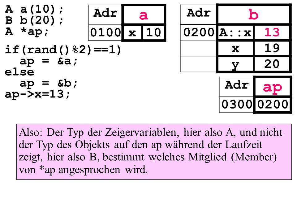 Adr b 0200A::x13 x19 y20 Also: Der Typ der Zeigervariablen, hier also A, und nicht der Typ des Objekts auf den ap während der Laufzeit zeigt, hier also B, bestimmt welches Mitglied (Member) von *ap angesprochen wird.