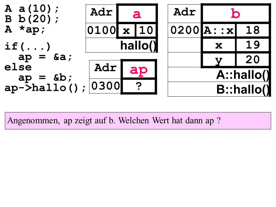 Angenommen, ap zeigt auf b. Welchen Wert hat dann ap ? Adr a 0100x10 hallo() Adr ap 0300? Adr b 0200A::x18 x19 y20 A::hallo() B::hallo() if(...) ap =