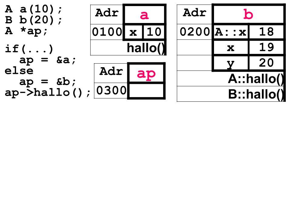 Adr a 0100x10 hallo() Adr ap 0300 Adr b 0200A::x18 x19 y20 A::hallo() B::hallo() if(...) ap = &a; else ap = &b; ap->hallo(); A a(10); B b(20); A *ap;