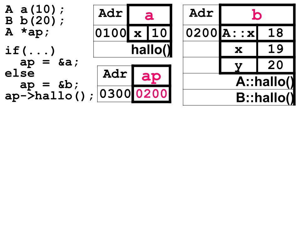 Adr a 0100x10 hallo() Adr ap 03000200 Adr b 0200A::x18 x19 y20 A::hallo() B::hallo() if(...) ap = &a; else ap = &b; ap->hallo(); A a(10); B b(20); A *