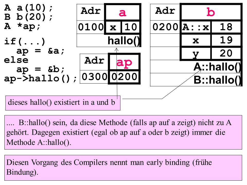 .... B::hallo() sein, da diese Methode (falls ap auf a zeigt) nicht zu A gehört. Dagegen existiert (egal ob ap auf a oder b zeigt) immer die Methode A