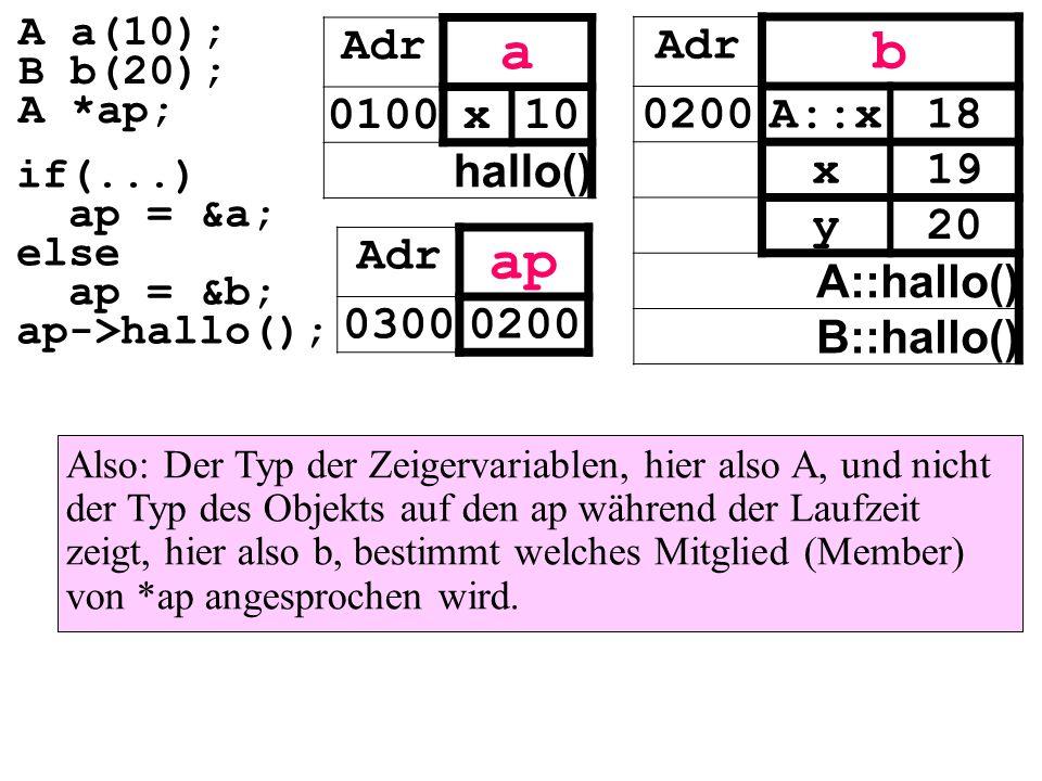 Also: Der Typ der Zeigervariablen, hier also A, und nicht der Typ des Objekts auf den ap während der Laufzeit zeigt, hier also b, bestimmt welches Mitglied (Member) von *ap angesprochen wird.