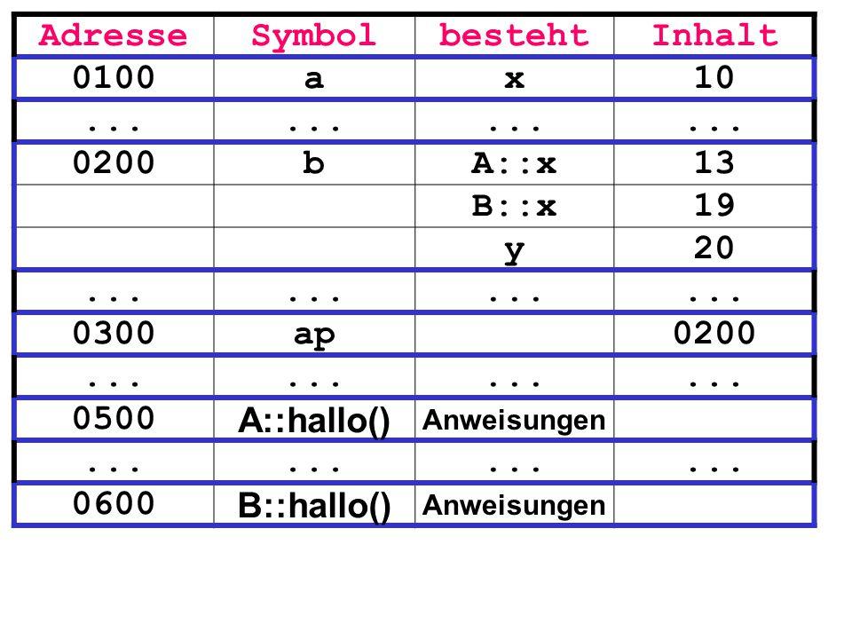 AdresseSymbolbestehtInhalt 0100ax10... 0200bA::x13 B::x19 y20... 0300ap0200... 0500 A::hallo() Anweisungen... 0600 B::hallo() Anweisungen