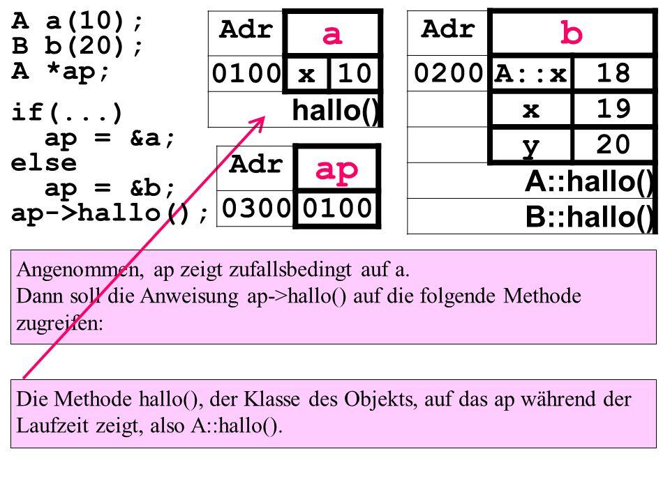 Angenommen, ap zeigt zufallsbedingt auf a. Dann soll die Anweisung ap->hallo() auf die folgende Methode zugreifen: Die Methode hallo(), der Klasse des