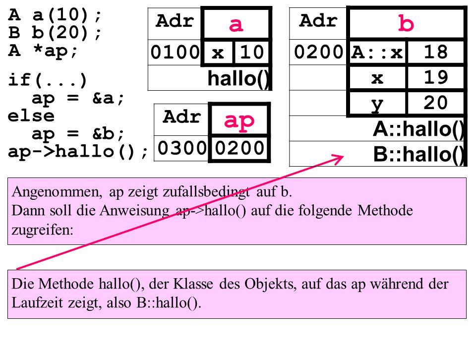 Angenommen, ap zeigt zufallsbedingt auf b. Dann soll die Anweisung ap->hallo() auf die folgende Methode zugreifen: Die Methode hallo(), der Klasse des