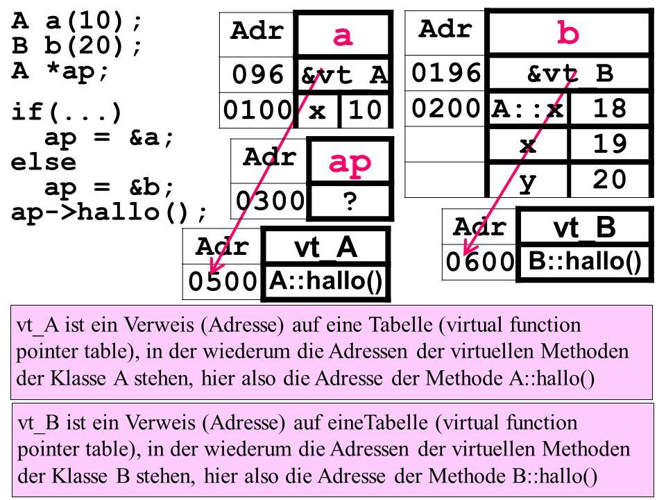 vt_A ist ein Verweis (Adresse) auf eine Tabelle (virtual function pointer table), in der wiederum die Adressen der virtuellen Methoden der Klasse A stehen, hier also die Adresse der Methode A::hallo() vt_B ist ein Verweis (Adresse) auf eineTabelle (virtual function pointer table), in der wiederum die Adressen der virtuellen Methoden der Klasse B stehen, hier also die Adresse der Methode B::hallo() Adr vt_A 0500 A::hallo() Adr vt_B 0600 B::hallo() Adr a 096&vt_A 0100x10 Adr ap 0300.