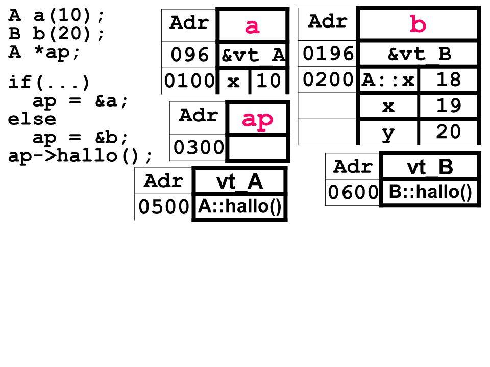 Adr vt_A 0500 A::hallo() Adr vt_B 0600 B::hallo() Adr a 096&vt_A 0100x10 Adr ap 0300 Adr b 0196&vt_B 0200A::x18 x19 y20 if(...) ap = &a; else ap = &b;