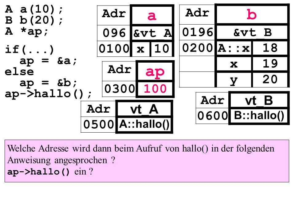 Adr vt_A 0500 A::hallo() Adr vt_B 0600 B::hallo() Adr a 096&vt_A 0100x10 Adr ap 0300100 Adr b 0196&vt_B 0200A::x18 x19 y20 if(...) ap = &a; else ap = &b; ap->hallo(); A a(10); B b(20); A *ap; Welche Adresse wird dann beim Aufruf von hallo() in der folgenden Anweisung angesprochen .