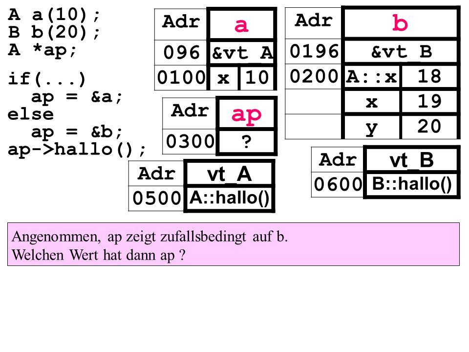 Adr vt_A 0500 A::hallo() Adr vt_B 0600 B::hallo() Adr a 096&vt_A 0100x10 Adr ap 0300? Adr b 0196&vt_B 0200A::x18 x19 y20 if(...) ap = &a; else ap = &b