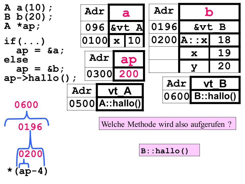 Adr vt_A 0500 A::hallo() Adr vt_B 0600 B::hallo() Adr a 096&vt_A 0100x10 Adr ap 0300200 Adr b 0196&vt_B 0200A::x18 x19 y20 if(...) ap = &a; else ap = &b; ap->hallo(); A a(10); B b(20); A *ap; *(ap-4) 0200 0196 0600 Welche Methode wird also aufgerufen .