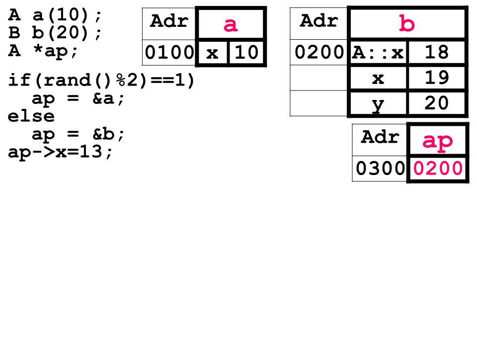 Adr a 0100x10 Adr b 0200A::x18 x19 y20 Adr ap 03000200 if(rand()%2)==1) ap = &a; else ap = &b; ap->x=13; A a(10); B b(20); A *ap;