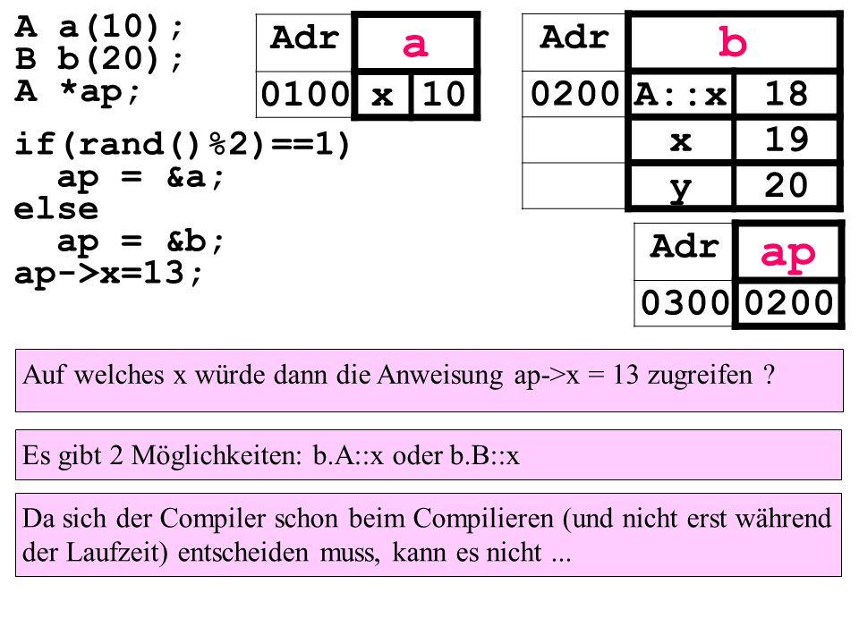 Adr vt_A 0500 A::hallo() Adr vt_B 0600 B::hallo() Adr a 096&vt_A 0100x10 Adr ap 0300 Adr b 0196&vt_B 0200A::x18 x19 y20 if(...) ap = &a; else ap = &b; ap->hallo(); A a(10); B b(20); A *ap;
