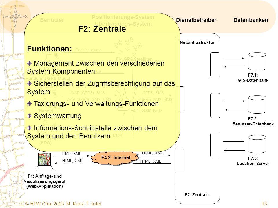 S O W N © HTW Chur 2005, M. Kunz, T. Jufer 12   F1: Anfrage- und Visualisierungsgerät (Web-Applikation) F5: Lokalisierungsgerät (Handy mit GPS-Maus)