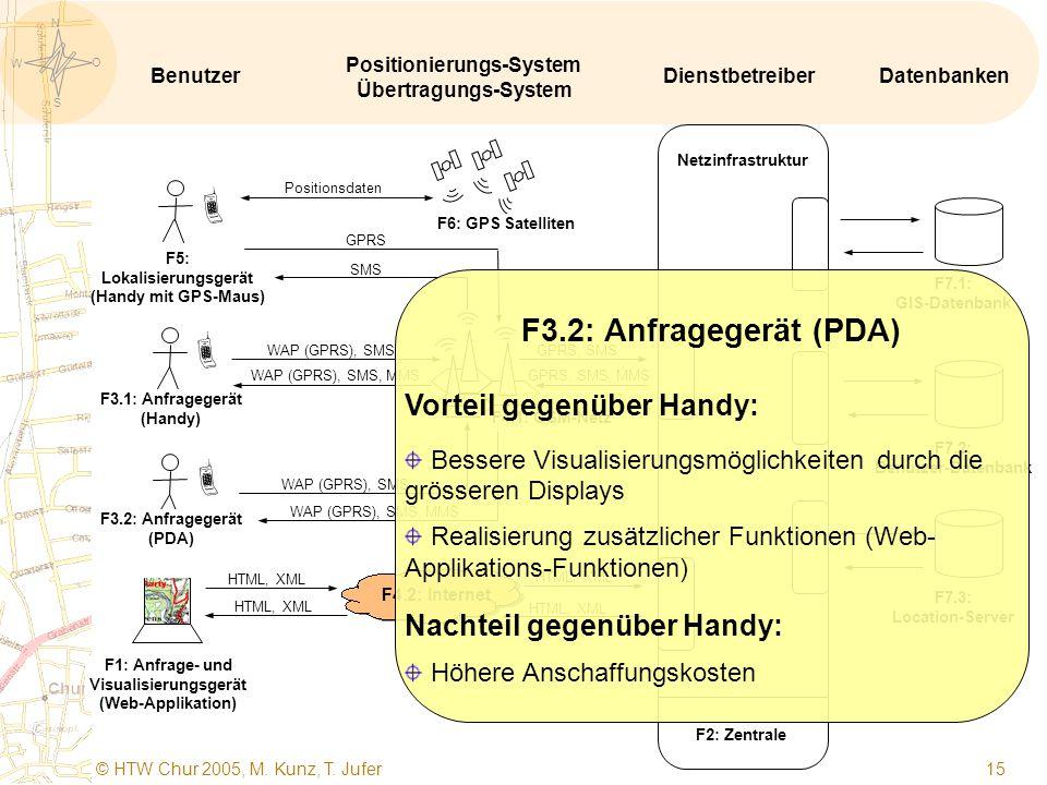 S O W N © HTW Chur 2005, M. Kunz, T. Jufer 14   F1: Anfrage- und Visualisierungsgerät (Web-Applikation) F5: Lokalisierungsgerät (Handy mit GPS-Maus)