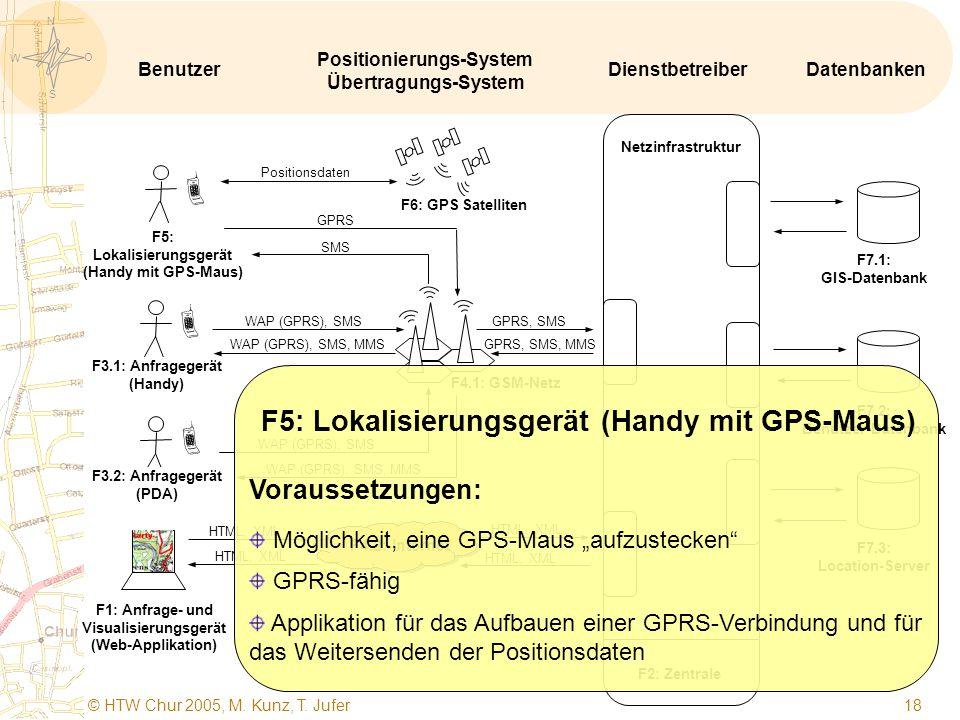 S O W N © HTW Chur 2005, M. Kunz, T. Jufer 17   F1: Anfrage- und Visualisierungsgerät (Web-Applikation) F5: Lokalisierungsgerät (Handy mit GPS-Maus)