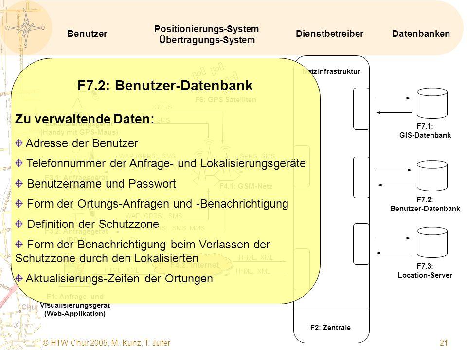 S O W N © HTW Chur 2005, M. Kunz, T. Jufer 20   F1: Anfrage- und Visualisierungsgerät (Web-Applikation) F5: Lokalisierungsgerät (Handy mit GPS-Maus)