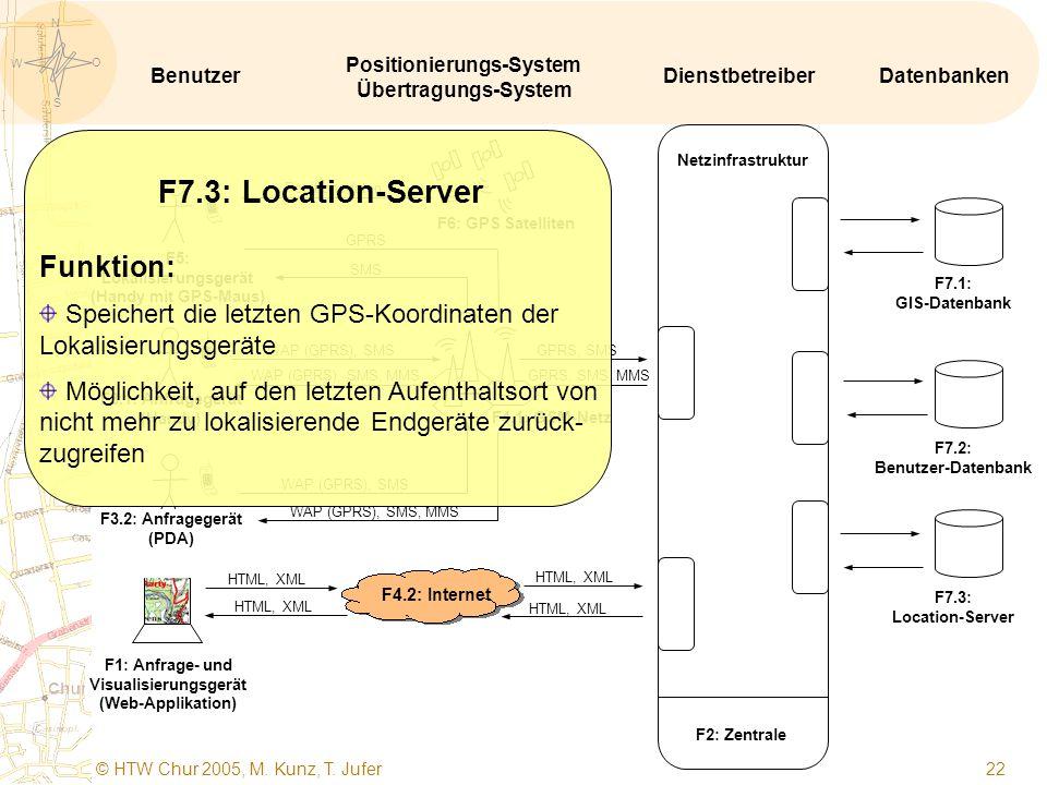 S O W N © HTW Chur 2005, M. Kunz, T. Jufer 21   F1: Anfrage- und Visualisierungsgerät (Web-Applikation) F5: Lokalisierungsgerät (Handy mit GPS-Maus)