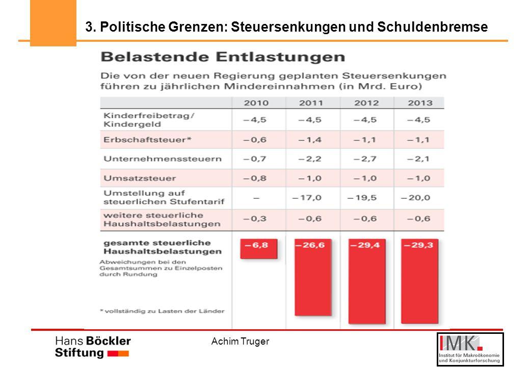 Achim Truger 3. Politische Grenzen: Steuersenkungen und Schuldenbremse
