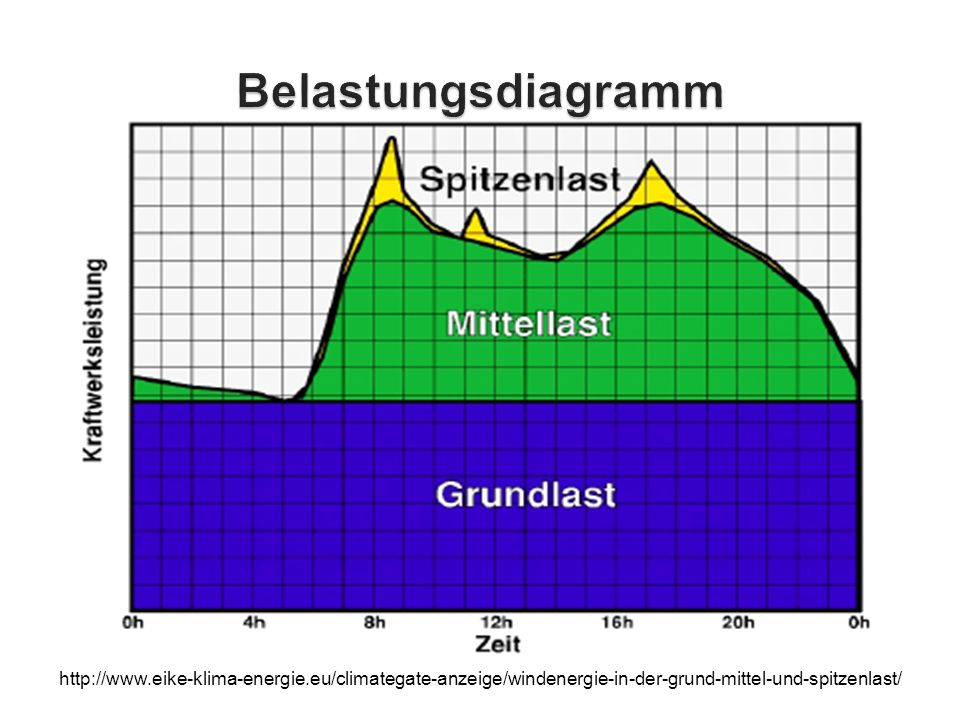 http://www.eike-klima-energie.eu/climategate-anzeige/windenergie-in-der-grund-mittel-und-spitzenlast/
