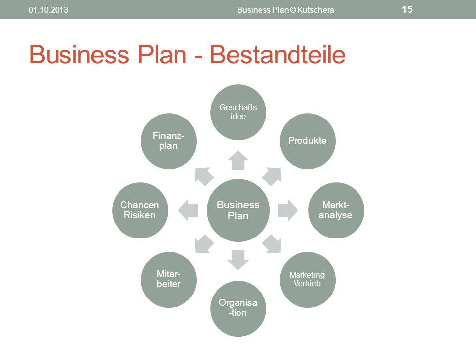 Business Plan - Bestandteile Business Plan Geschäfts idee Produkte Markt- analyse Marketing Vertrieb Organisa -tion Mitar- beiter Chancen Risiken Fina