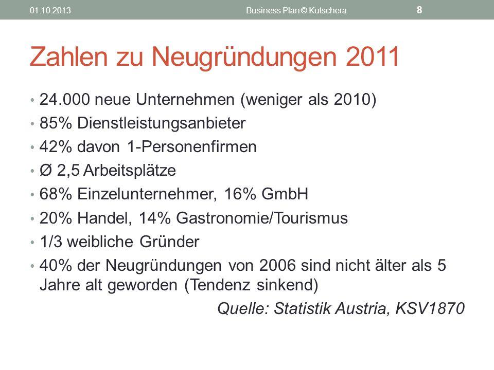Zahlen zu Neugründungen 2011 24.000 neue Unternehmen (weniger als 2010) 85% Dienstleistungsanbieter 42% davon 1-Personenfirmen Ø 2,5 Arbeitsplätze 68%